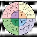 Ohm\'s_Law_Pie_chart.svg.png