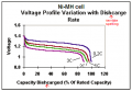Ni-MH cell discharging voltage.PNG