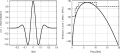 On-the-left-The-fourth-order-Gaussian-monocycle-pulse-0175-ns-used-for-the.png