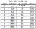 36_213_Table7_2_3_1_CQI_Table.png