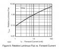 luminous_flux_versus_forward_current.png